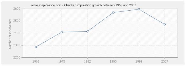 Population Chablis