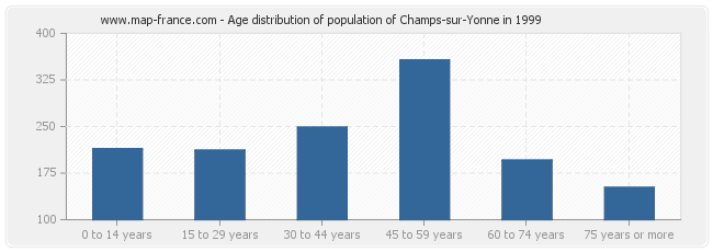 Age distribution of population of Champs-sur-Yonne in 1999