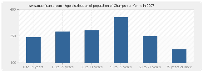 Age distribution of population of Champs-sur-Yonne in 2007
