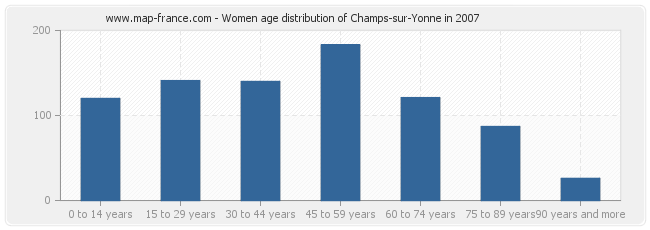 Women age distribution of Champs-sur-Yonne in 2007