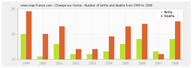 Champs-sur-Yonne : Number of births and deaths from 1999 to 2008