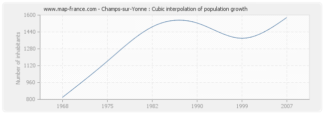 Champs-sur-Yonne : Cubic interpolation of population growth