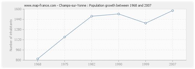 Population Champs-sur-Yonne