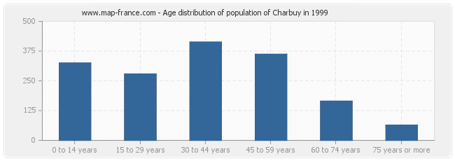 Age distribution of population of Charbuy in 1999