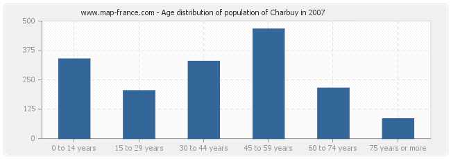 Age distribution of population of Charbuy in 2007