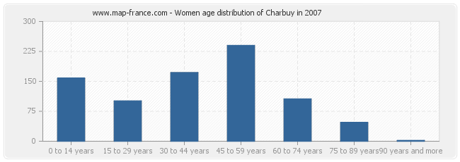 Women age distribution of Charbuy in 2007
