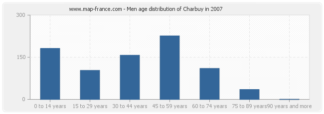 Men age distribution of Charbuy in 2007