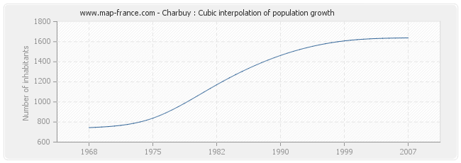 Charbuy : Cubic interpolation of population growth