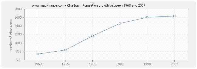 Population Charbuy