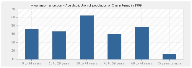 Age distribution of population of Charentenay in 1999