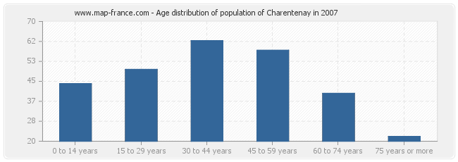 Age distribution of population of Charentenay in 2007