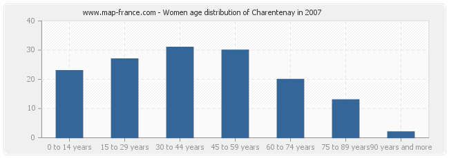 Women age distribution of Charentenay in 2007