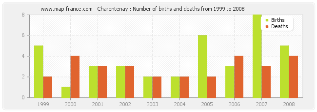 Charentenay : Number of births and deaths from 1999 to 2008
