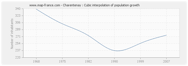 Charentenay : Cubic interpolation of population growth