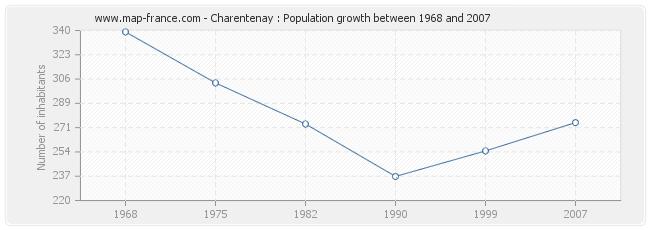 Population Charentenay