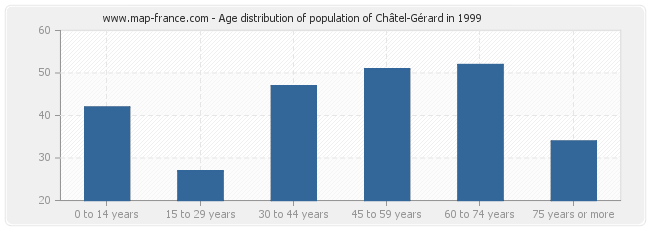 Age distribution of population of Châtel-Gérard in 1999