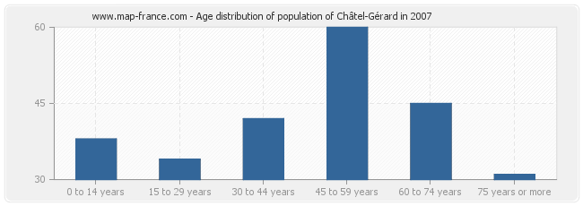 Age distribution of population of Châtel-Gérard in 2007