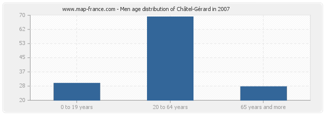 Men age distribution of Châtel-Gérard in 2007