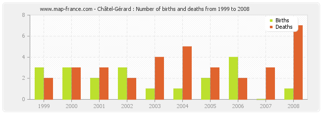Châtel-Gérard : Number of births and deaths from 1999 to 2008