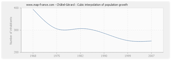 Châtel-Gérard : Cubic interpolation of population growth
