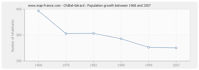 Population Châtel-Gérard