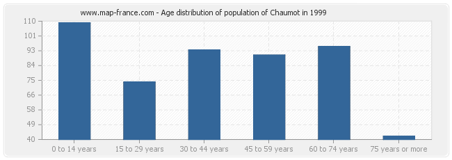Age distribution of population of Chaumot in 1999