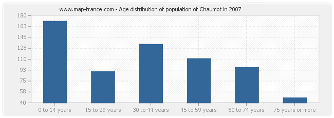Age distribution of population of Chaumot in 2007