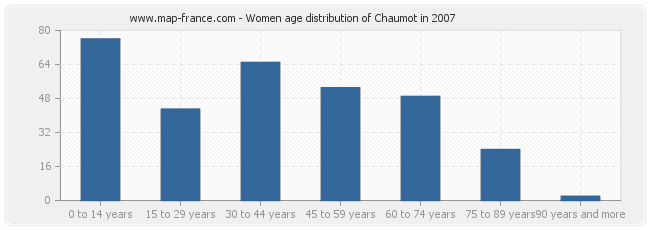 Women age distribution of Chaumot in 2007