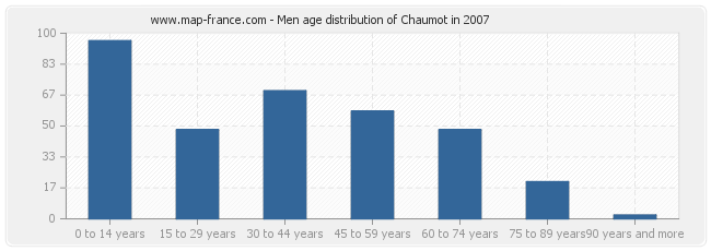 Men age distribution of Chaumot in 2007