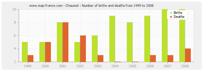 Chaumot : Number of births and deaths from 1999 to 2008