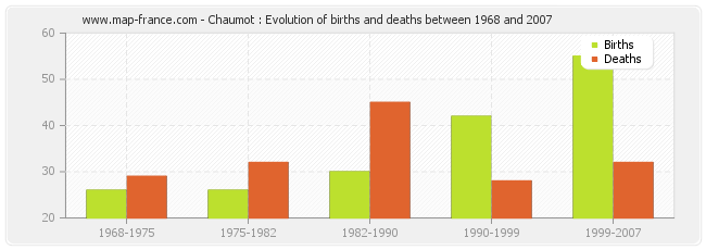 Chaumot : Evolution of births and deaths between 1968 and 2007