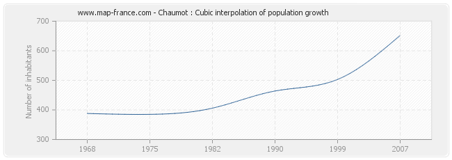 Chaumot : Cubic interpolation of population growth