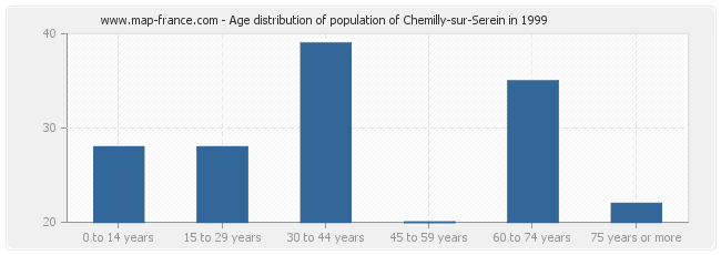 Age distribution of population of Chemilly-sur-Serein in 1999