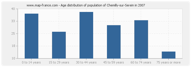 Age distribution of population of Chemilly-sur-Serein in 2007