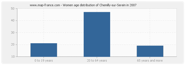 Women age distribution of Chemilly-sur-Serein in 2007