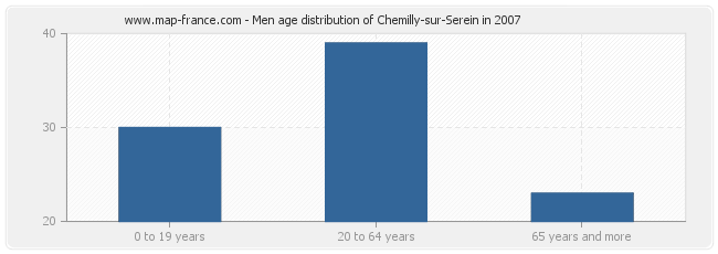 Men age distribution of Chemilly-sur-Serein in 2007