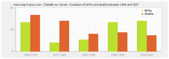 Chemilly-sur-Serein : Evolution of births and deaths between 1968 and 2007