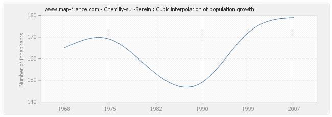 Chemilly-sur-Serein : Cubic interpolation of population growth