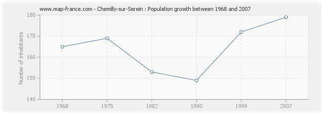Population Chemilly-sur-Serein