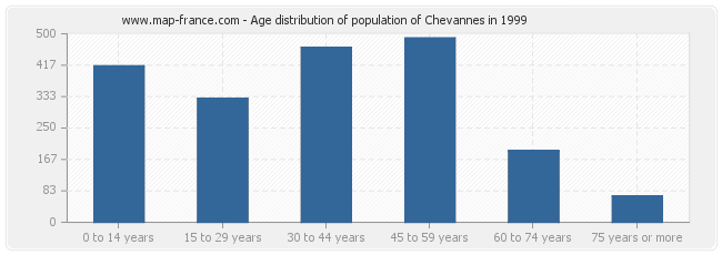 Age distribution of population of Chevannes in 1999