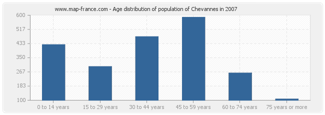Age distribution of population of Chevannes in 2007
