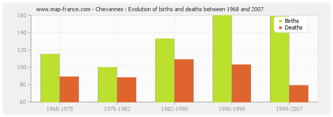 Chevannes : Evolution of births and deaths between 1968 and 2007