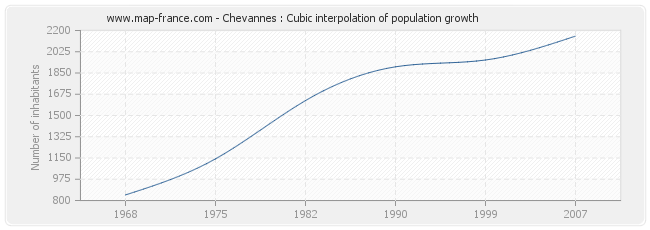 Chevannes : Cubic interpolation of population growth