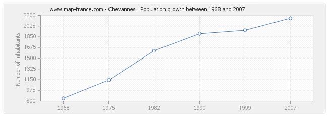 Population Chevannes