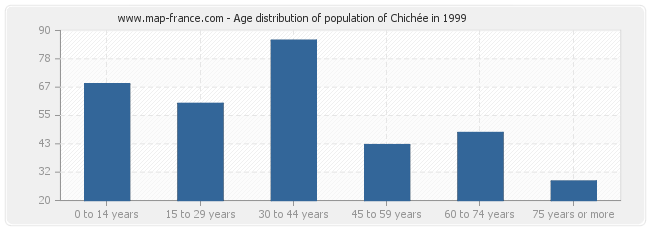 Age distribution of population of Chichée in 1999