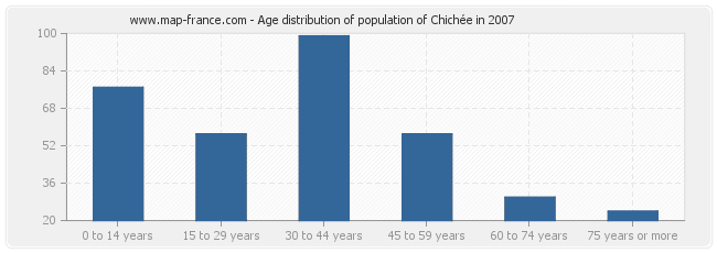 Age distribution of population of Chichée in 2007