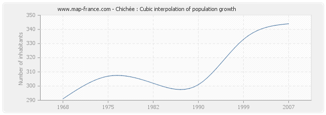 Chichée : Cubic interpolation of population growth