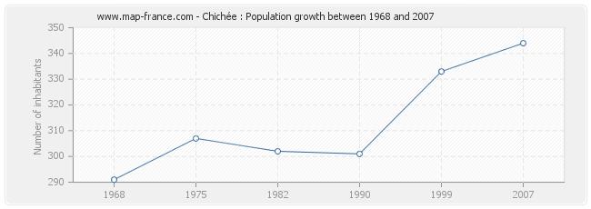 Population Chichée
