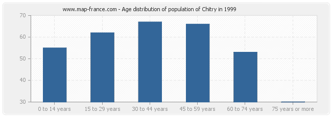 Age distribution of population of Chitry in 1999
