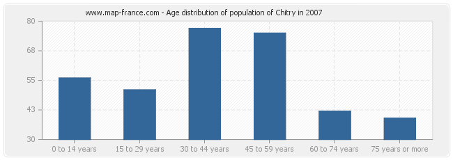 Age distribution of population of Chitry in 2007